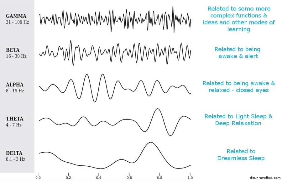 image showing different brain wave frequencies associated with changes in neurological states.